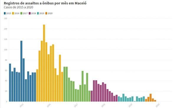 Alagoas reduz em mais de 95% os assaltos a ônibus em Maceió