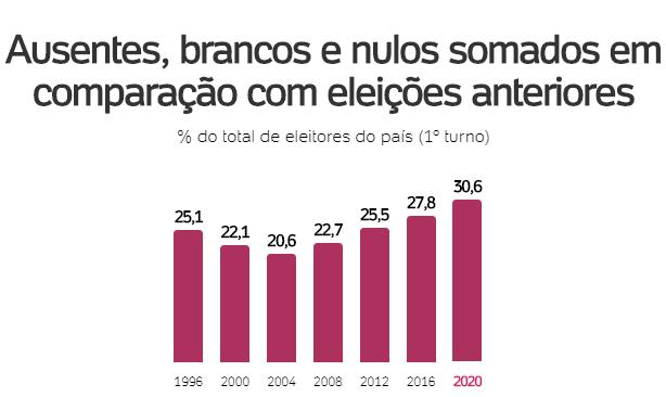 Mais de 30% dos brasileiros votaram branco, nulo ou não compareceram