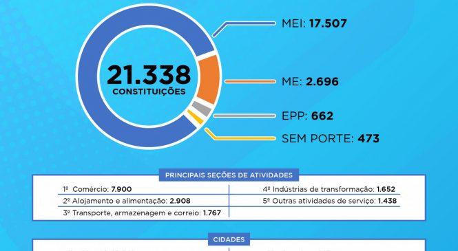 Número de empresas abertas em Alagoas cresce 66,8% no 1º semestre